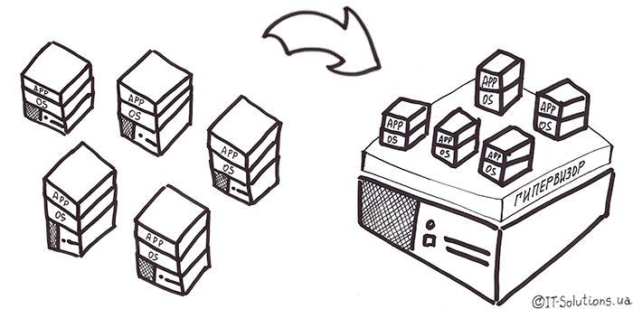 Сравнение традиционной и виртуализированной инфраструктуры
